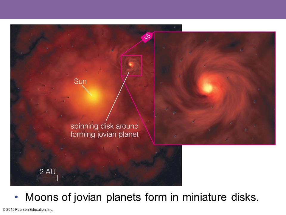 Moons of jovian planets form in miniature disks.