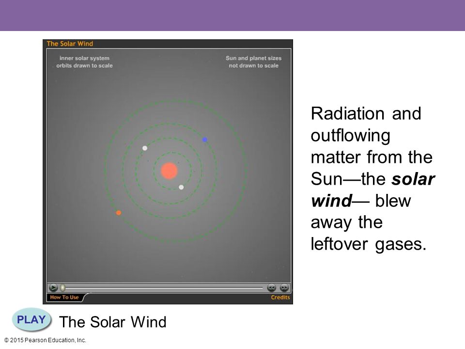 Radiation and outflowing matter from the Sun—the solar wind— blew away the leftover gases.