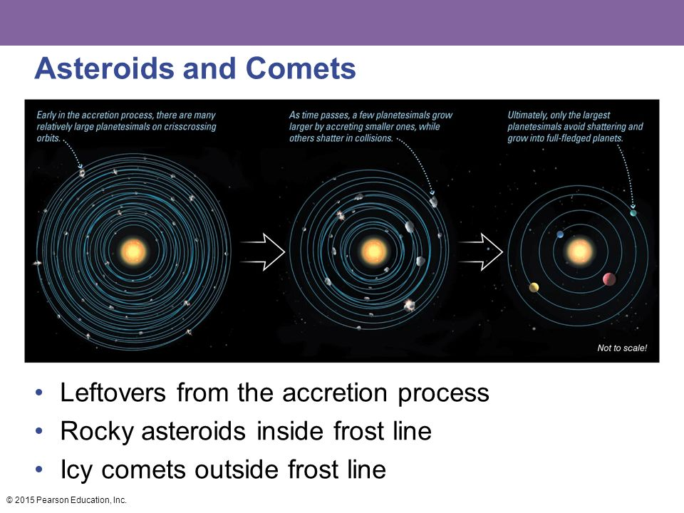 Asteroids and Comets Leftovers from the accretion process