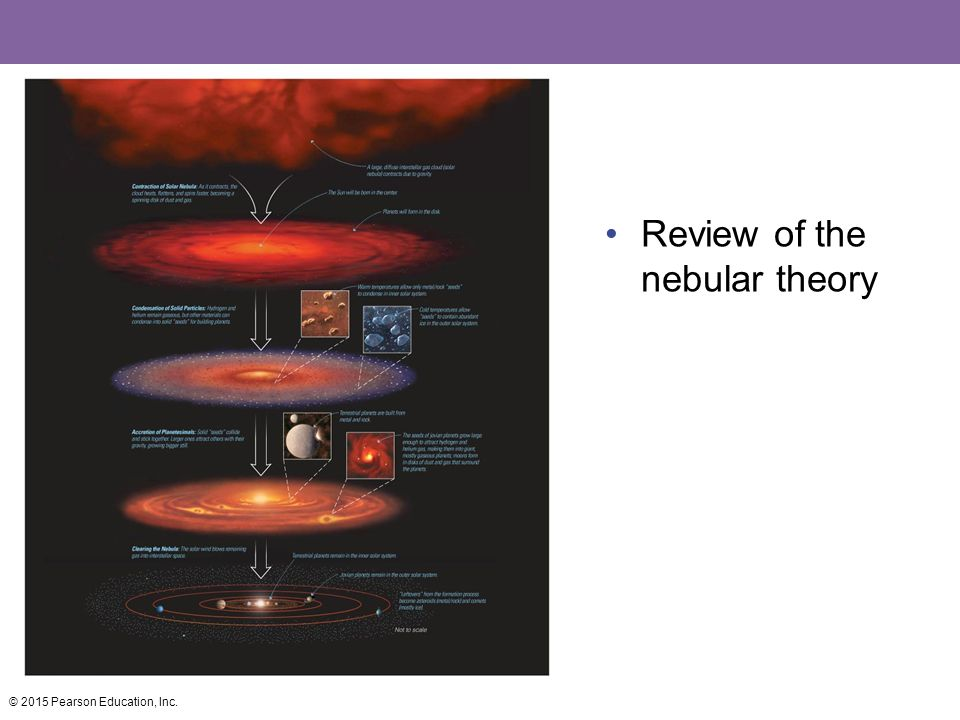 Review of the nebular theory
