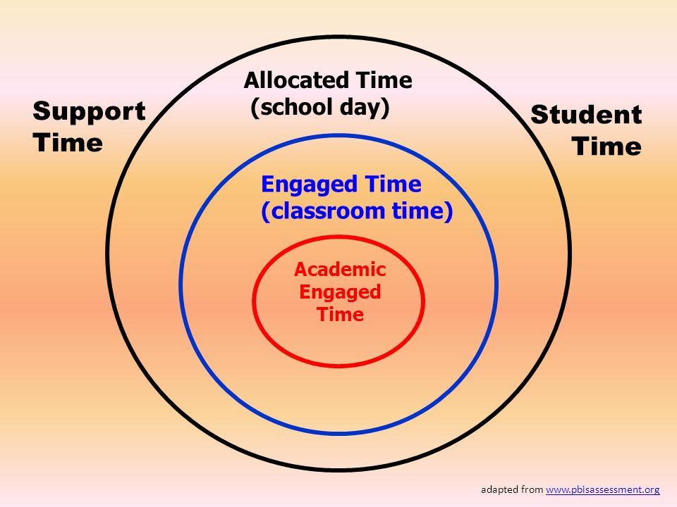 Support Student Time Time Allocated Time (school day) Engaged Time