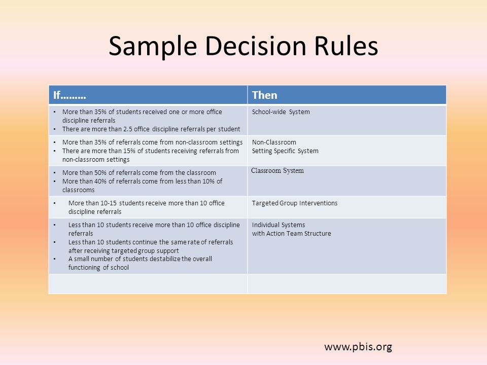 Sample Decision Rules If……… Then