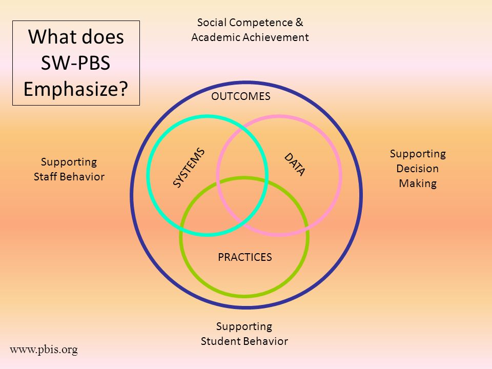 What does SW-PBS Emphasize Social Competence & Academic Achievement