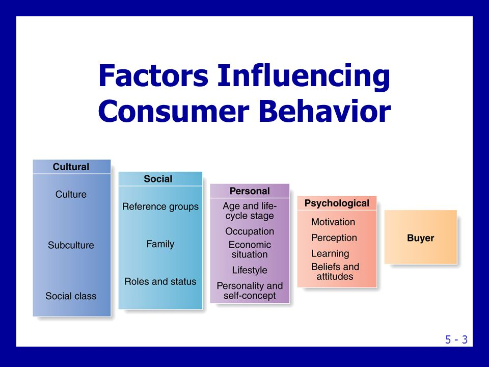 personal influence on consumer behaviour priya Other personality traits that translate into consumer behavior purchases: internal influences – personality internal influences – motivation.