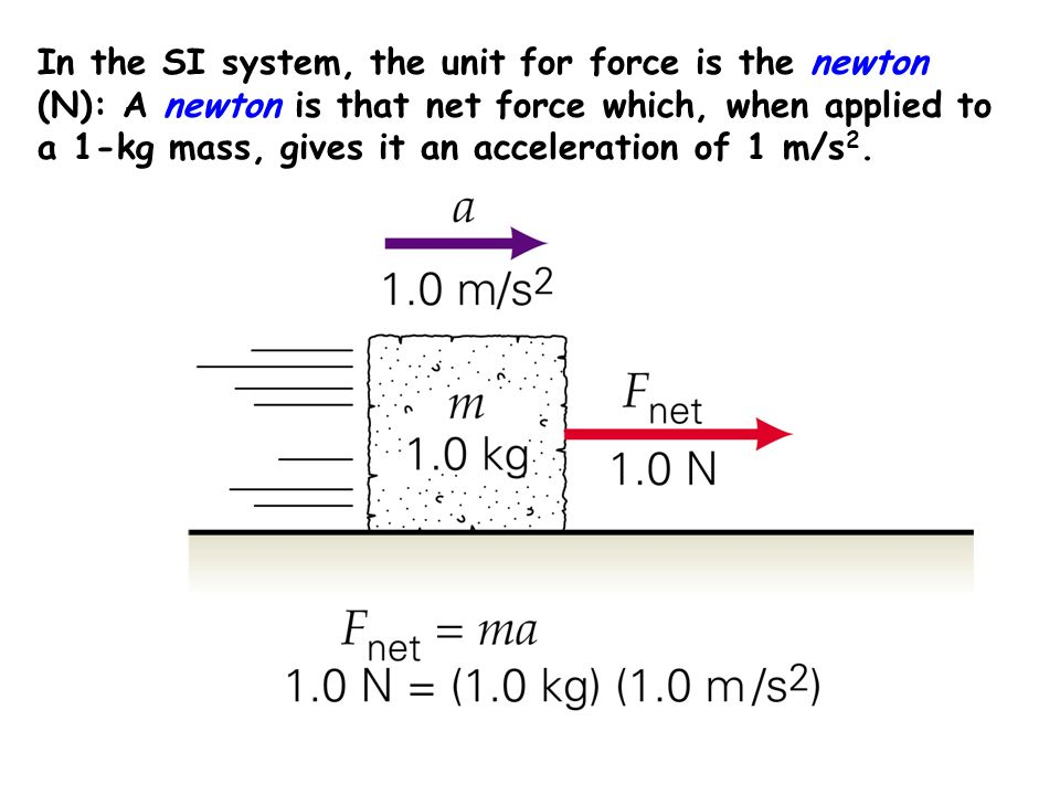 In the SI system, the unit for force is the newton (N): A newton is that net force which, when applied to a 1-kg mass, gives it an acceleration of 1 m/s2.