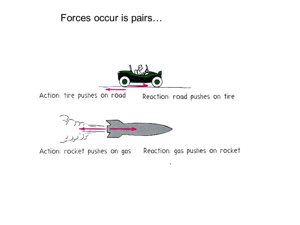 Forces occur is pairs…