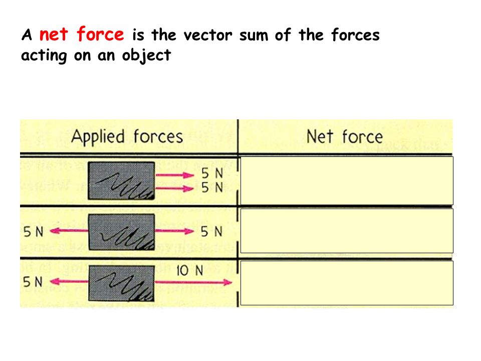 A net force is the vector sum of the forces acting on an object