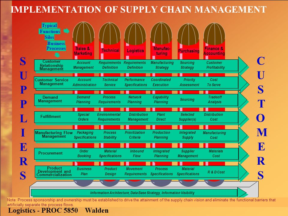 implementation of supply chain management Critical success factors for implementation of supply chain management in indian small and medium enterprises and their impact on performance.
