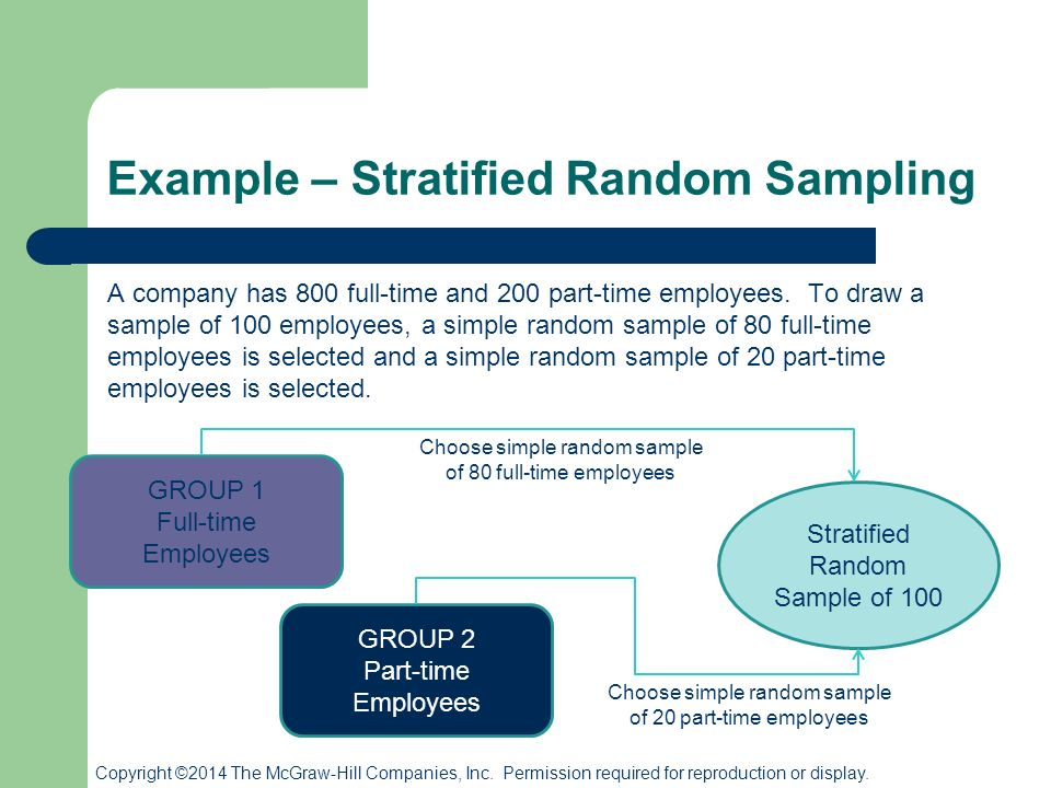 stratified random sampling Calculating sample size for stratified random sample  source: us department of agriculture 2000  stratify the tract into sampling components (ie, stands.