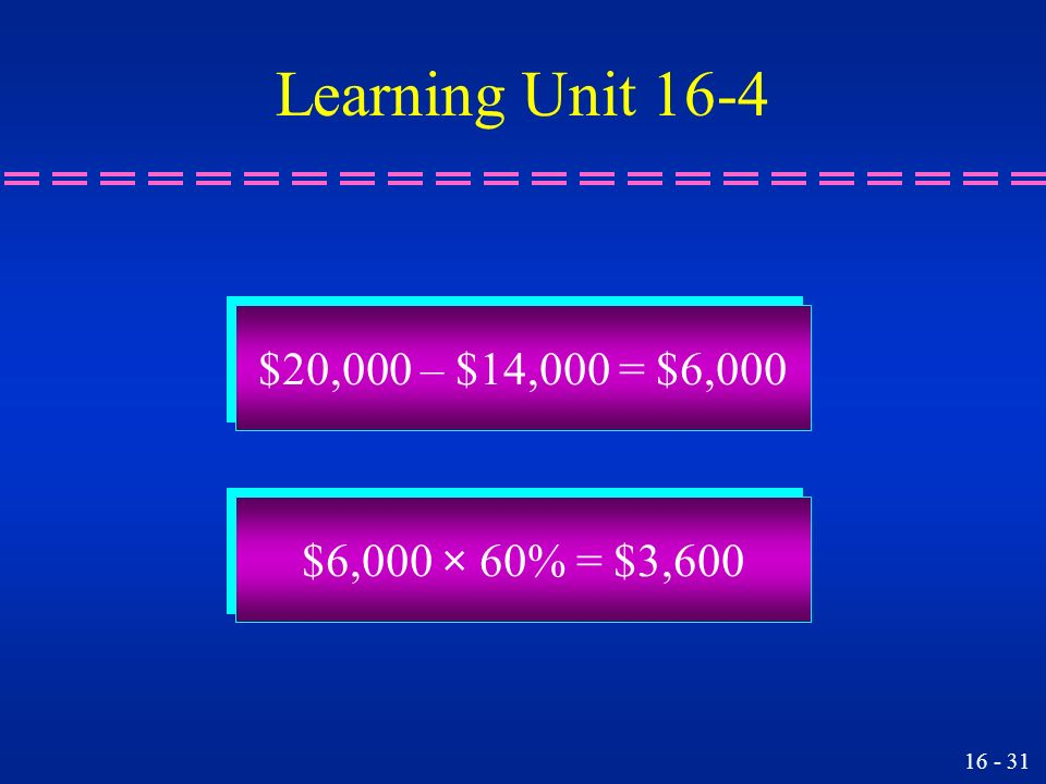 Learning Unit 16-4 $20,000 – $14,000 = $6,000 $6,000 × 60% = $3,600