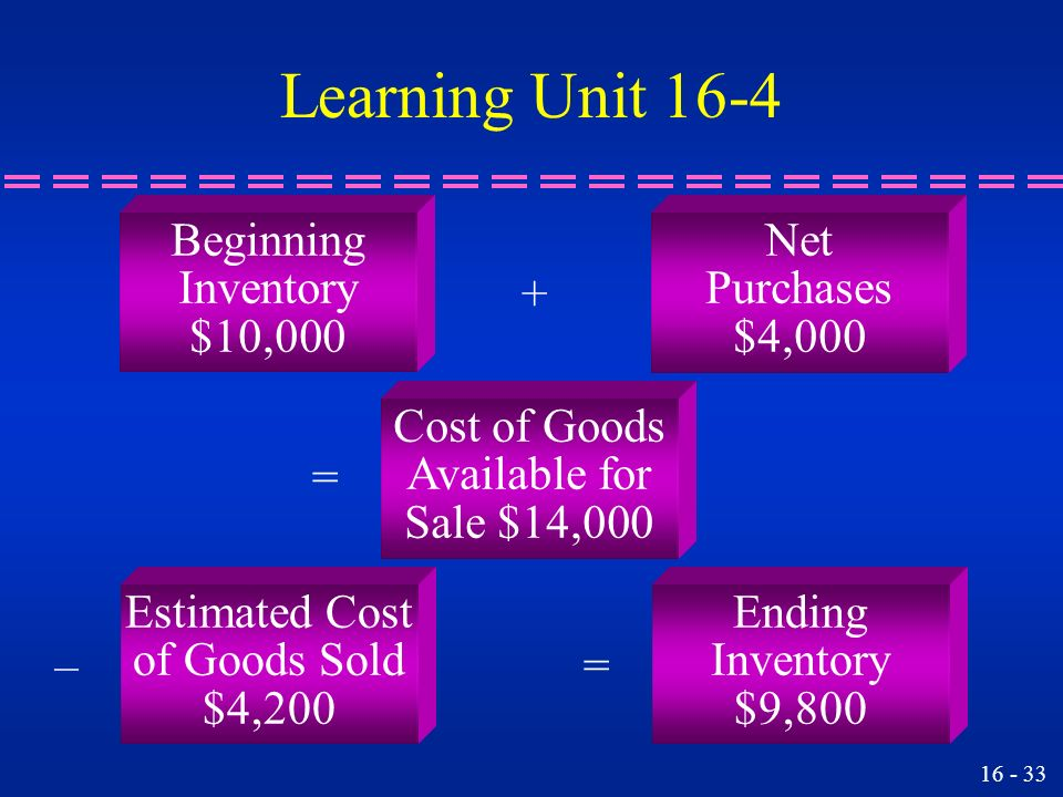 Learning Unit 16-4 Beginning Inventory $10,000 Net Purchases $4,000 +