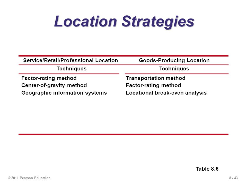 LOCATION STRATEGY