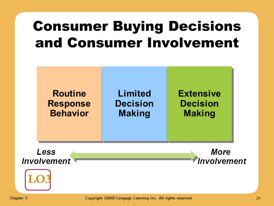 Extensive decision-making process – consumer behaviour Essay Sample