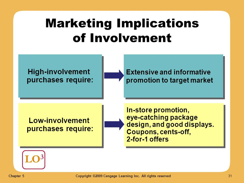 low involvement ad Above: a high involvement / emotional purchase decision is acted out in this tvc here's specifically how cit works: the high / low involvement scale refers to how much time, thought, energy and other resources people devote to the purchase process, from a lot to a little.