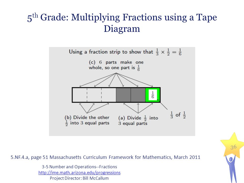 Exploration activity fractions from first to sixth grade ppt download 5th grade multiplying fractions using a tape diagram ccuart Images
