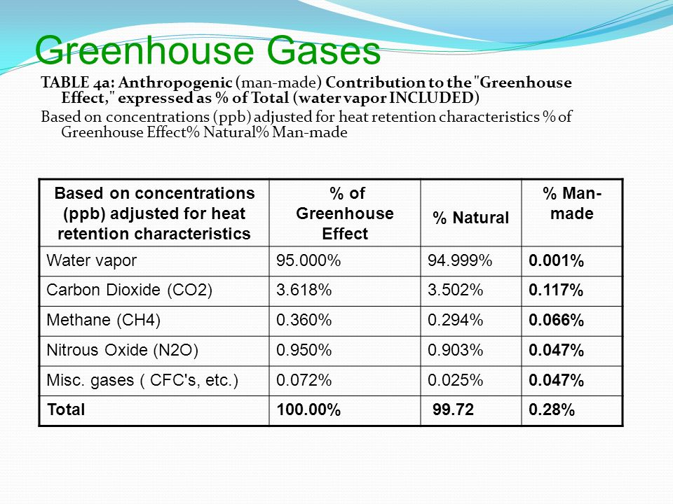 Which Greenhouse Gas Is Most Abundant Naturally