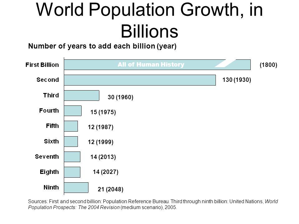 Chapter 3 population culture ppt download - Population reference bureau ...