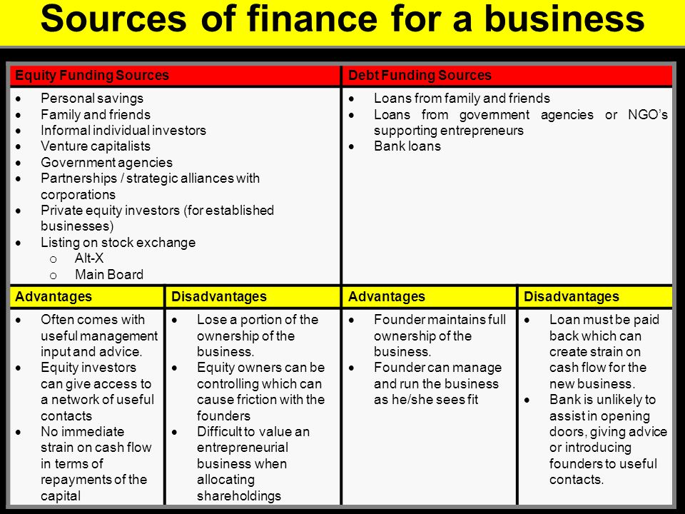 sources of finance to entrepreneurs 4 finance their firms and are more reliant on personal rather than external sources of financing (coleman & robb, 2009 coleman & robb, 2010) within the context of.