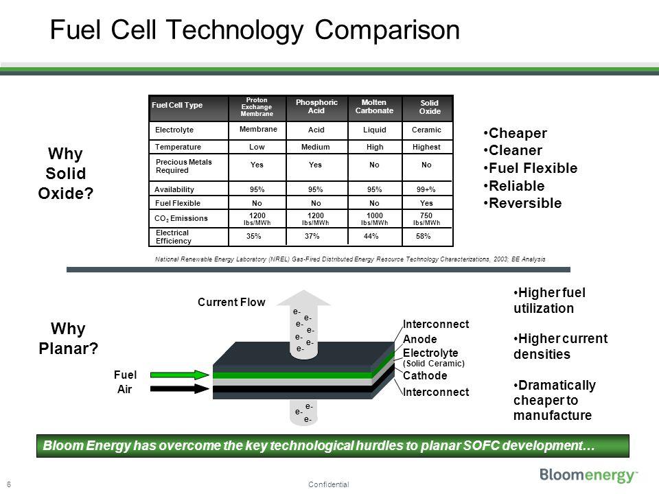 Fuel Cell Efficiency Comparison - Bitterroot Public Library