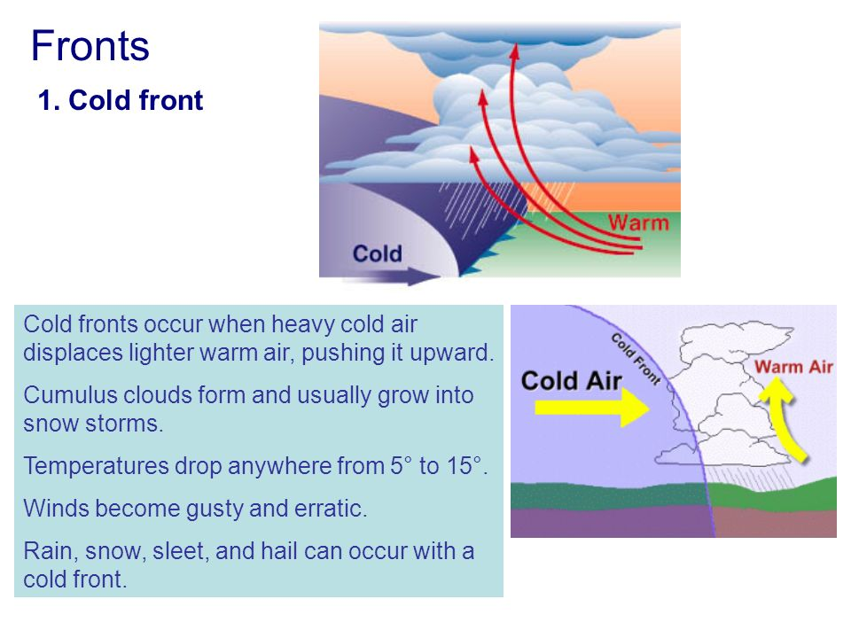 Fronts 4 different types: 1. Cold front 2. Warm front 3 ...