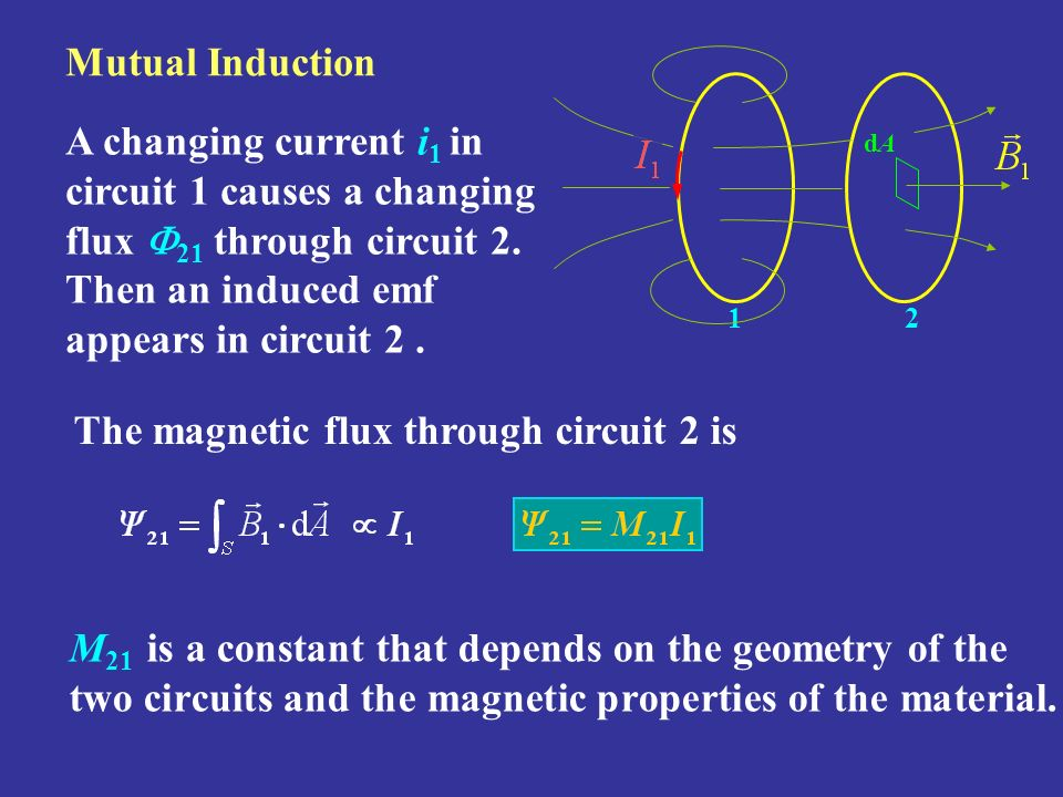 The magnetic flux through circuit 2 is