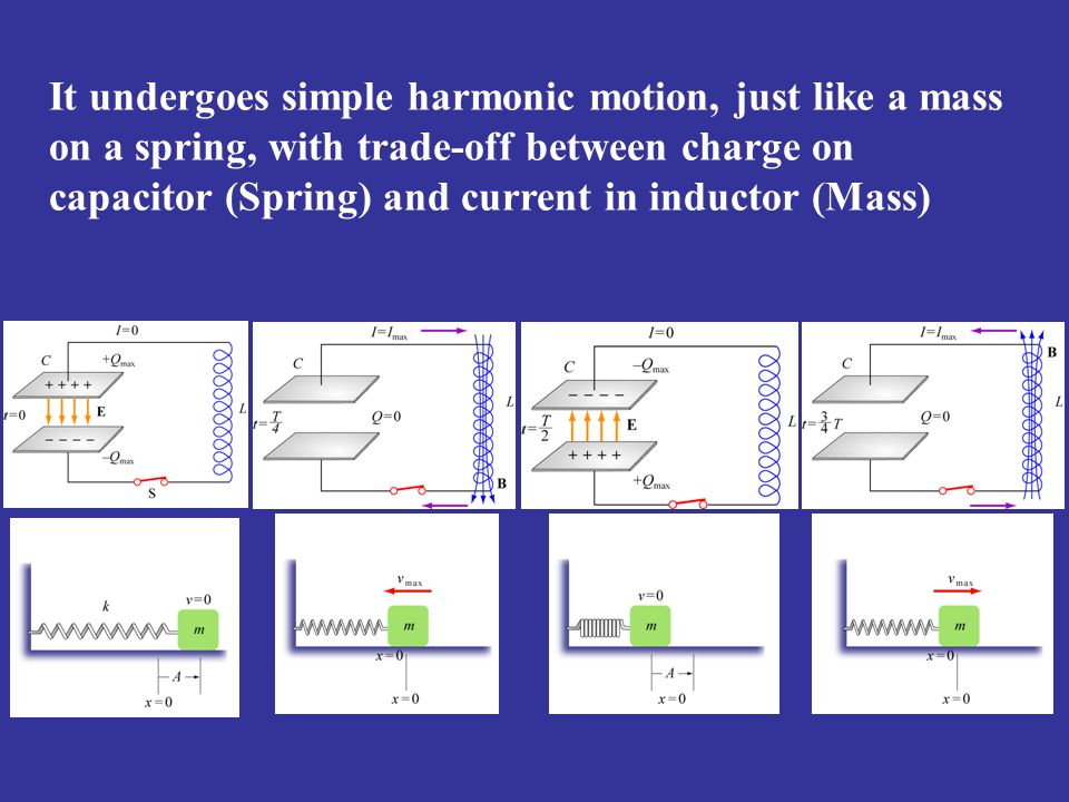 It undergoes simple harmonic motion, just like a mass on a spring, with trade-off between charge on capacitor (Spring) and current in inductor (Mass)