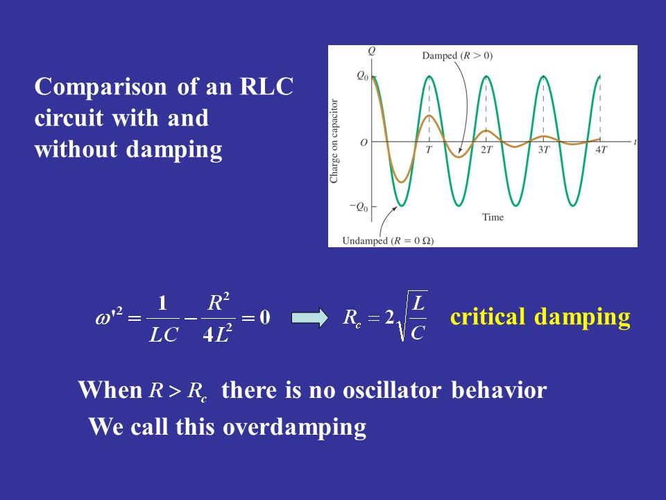 Comparison of an RLC circuit with and without damping
