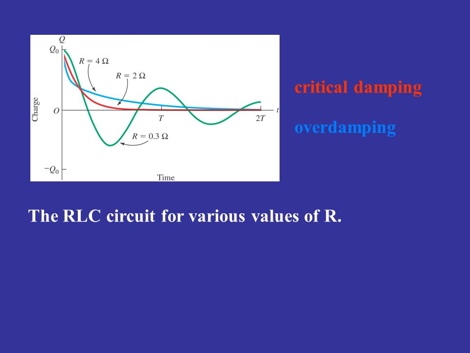 The RLC circuit for various values of R.