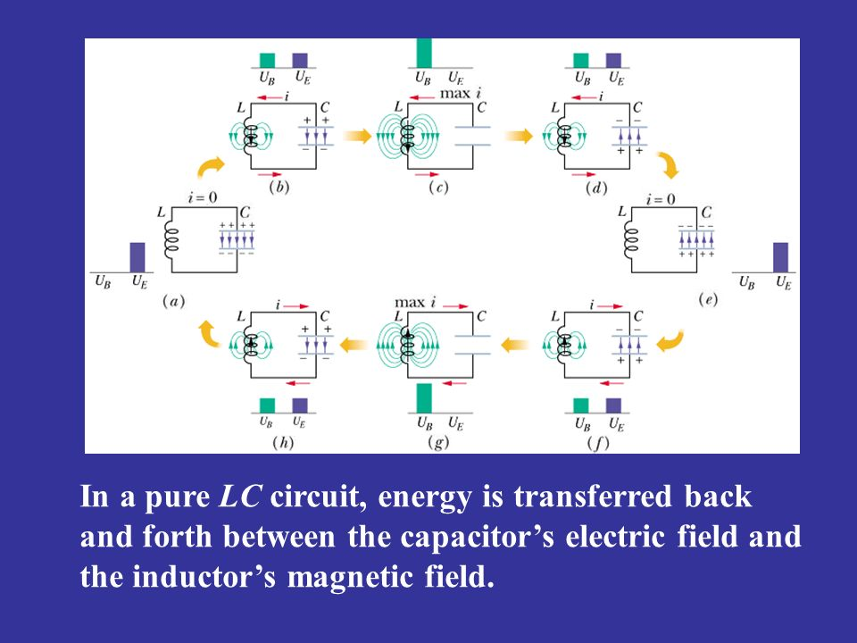 In a pure LC circuit, energy is transferred back and forth between the capacitor's electric field and the inductor's magnetic field.