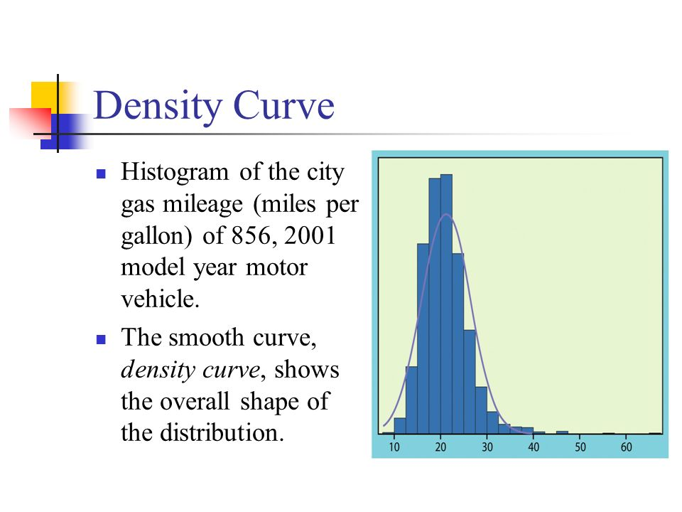 Density Curve Histogram of the city gas mileage (miles per gallon) of 856, 2001 model year motor vehicle.