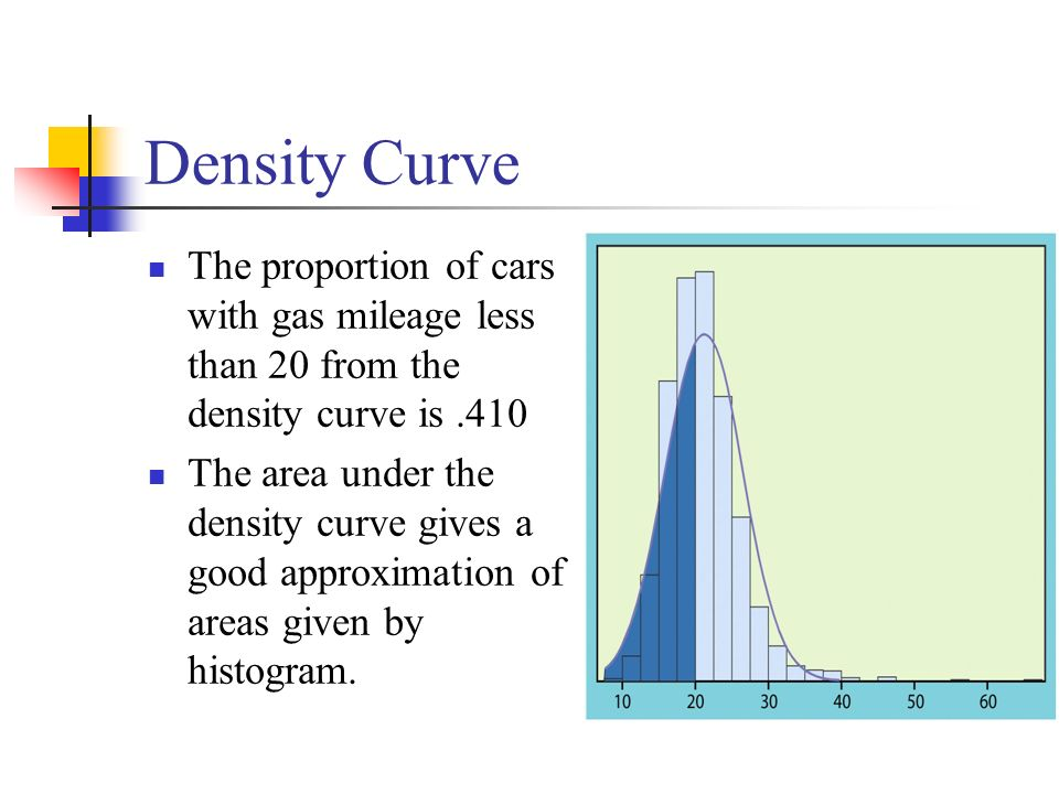 Density Curve The proportion of cars with gas mileage less than 20 from the density curve is
