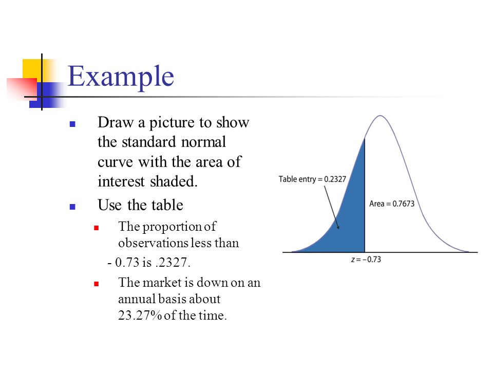 Example Draw a picture to show the standard normal curve with the area of interest shaded. Use the table.