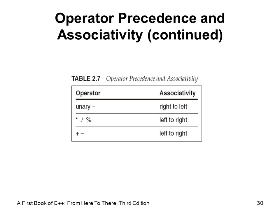 Operator Precedence and Associativity (continued)