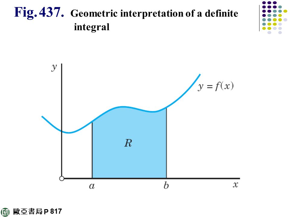 definite integrals The int(expression, x = ab) calling sequence computes the definite integral of  the expression with respect to the variable x on the interval from a to b.