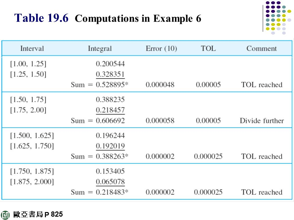 Table 19.6 Computations in Example 6