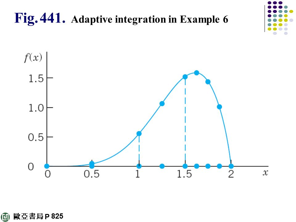 Fig Adaptive integration in Example 6