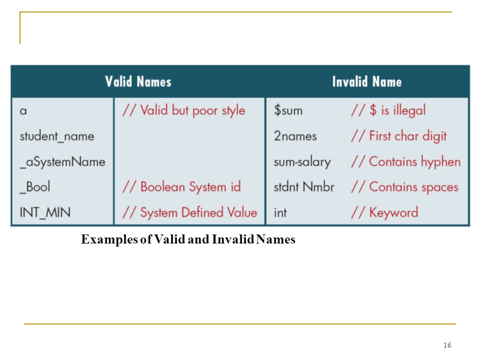 Examples of Valid and Invalid Names