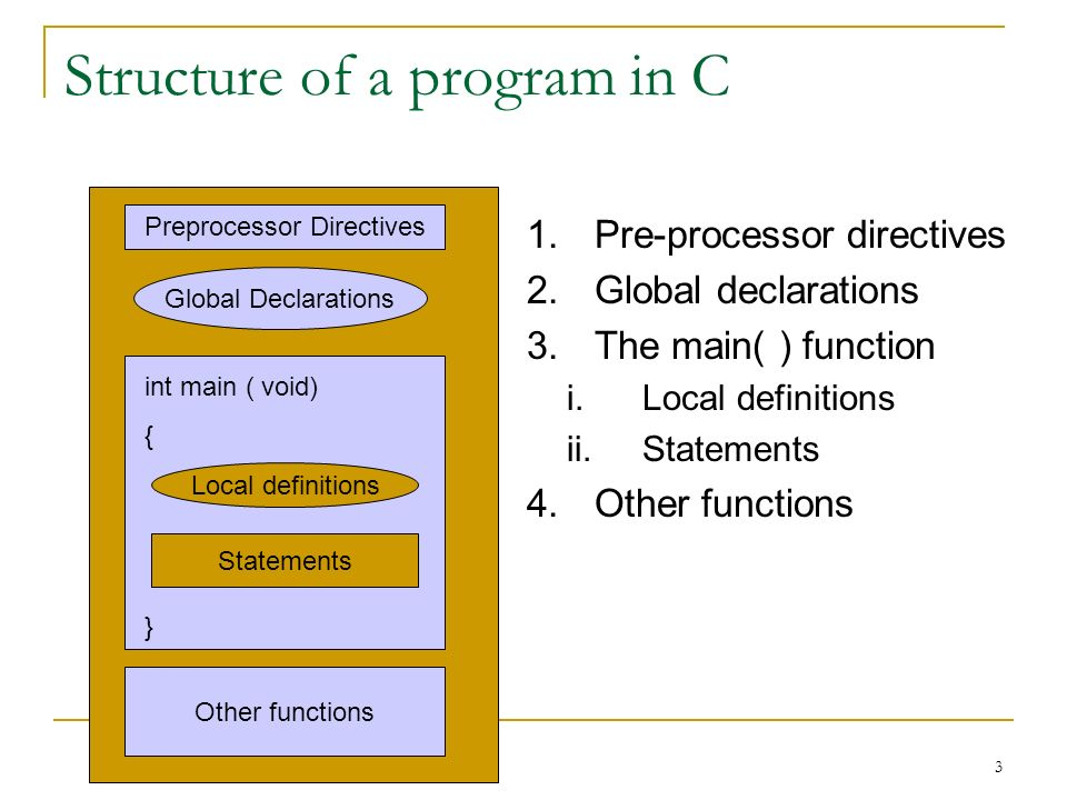 Structure of a program in C