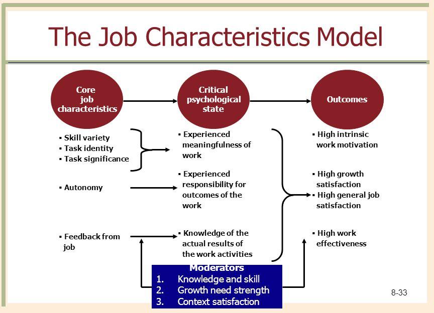 job characteristics model pdf example