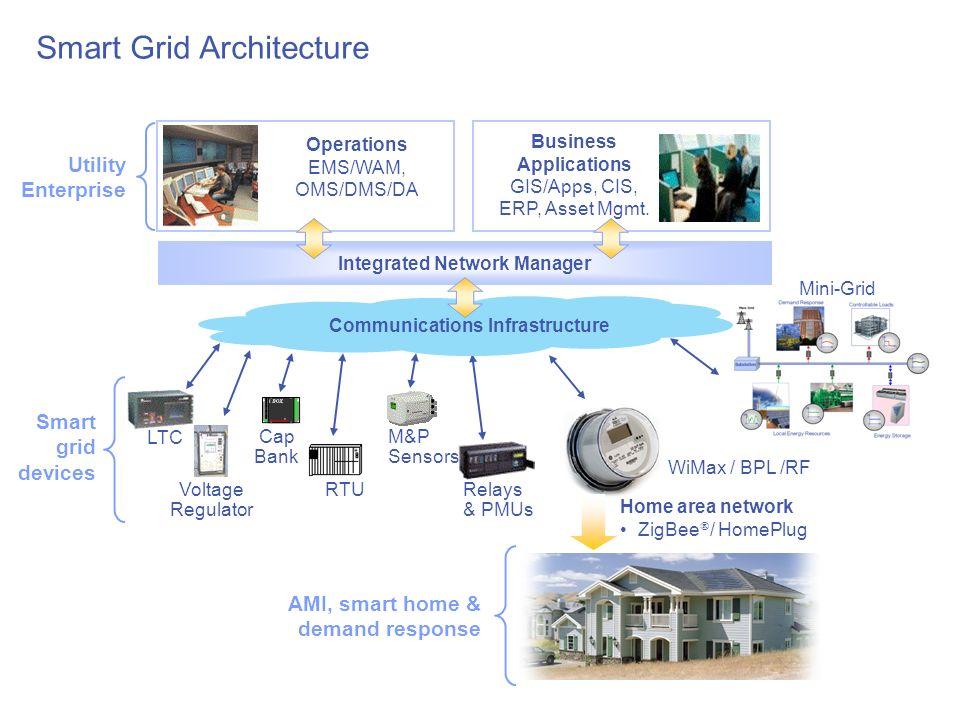 Smart grid ppt downloadable designs