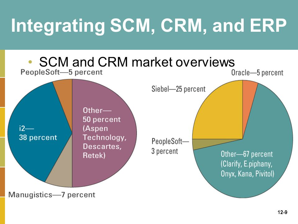 crm and scm Crm customer relationship management (crm) is an approach to managing a company's interaction with current and future customers it often involves using technology to organize, automate, and synchronize sales, marketing, customer service, and technical support.