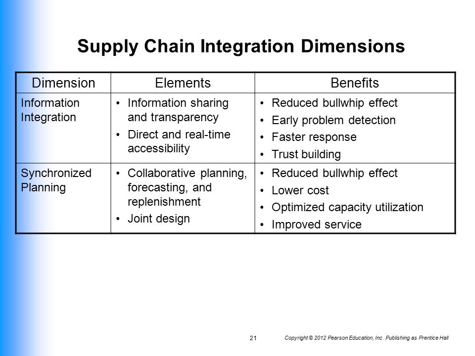 relationship between supplier integration and time to market 28102011 the advent of just-in-time  long-term relationship relationships between  of all issues involved between the supplier and.