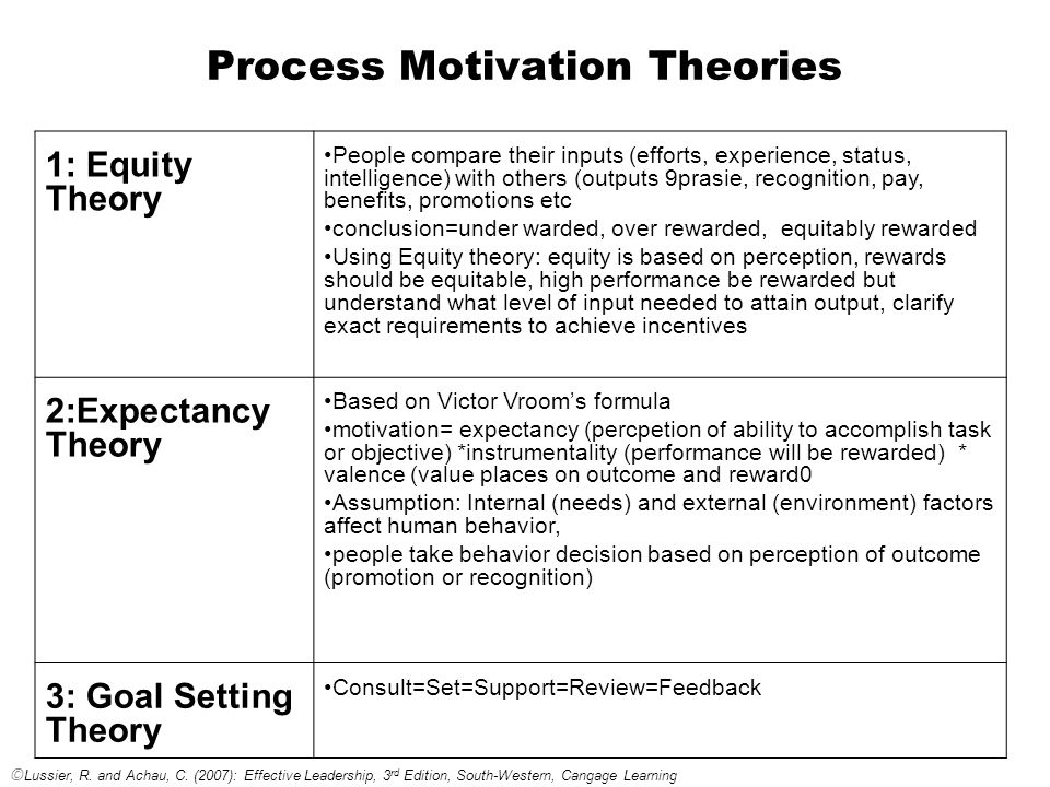 process abd content based theories of motivation Concepts definition the content and process theories of motivation provide human resource managers with the basic understanding of personal needs deficiencies, and how these needs can be transformed into motivated behavior.