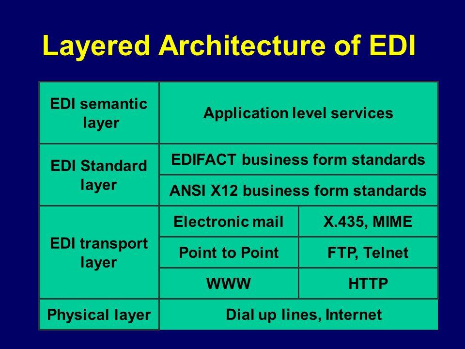 E Commerce Architectures And Technologies Rob Oshana Ppt