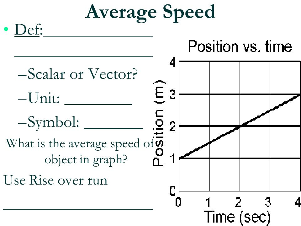 What is the average speed of object in graph