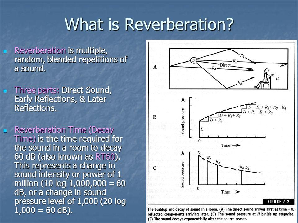 Sound Reverberation Diagram - Appghsr.co.uk •