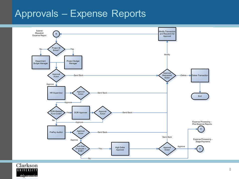 Peoplesoft Expenses Approvals Guide  Ppt Video Online Download