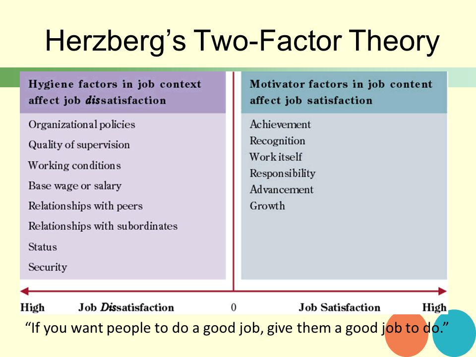 two factors theory essay Essay herzberg's two factor theory herzberg's two factor theory melanie bannister abstract: this paper discusses the herzberg theories of motivation also known as the two factor theory, or motivator-hygiene theory.