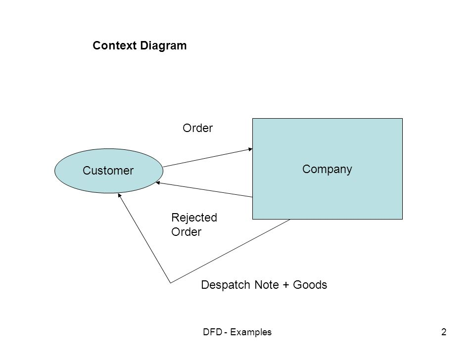 Data flow diagrams examples ppt video online download 2 context ccuart Choice Image