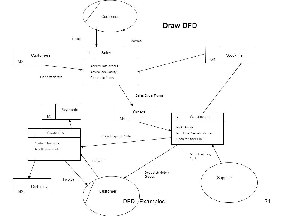 Data flow diagrams examples ppt video online download for Draw dfd online